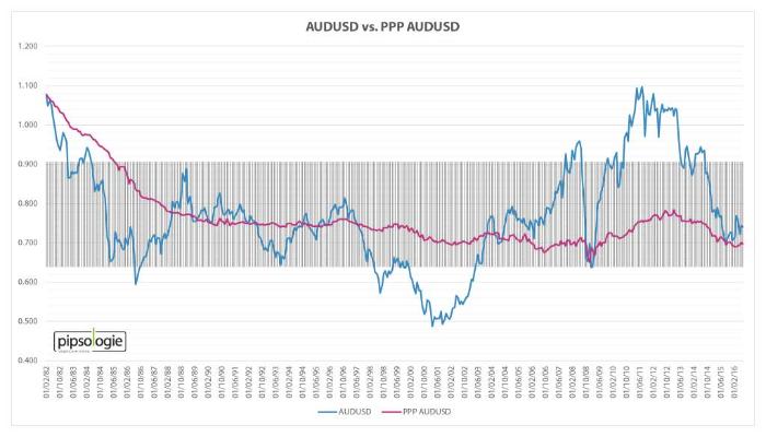 AUDUSD versus Kaufkraftparität AUDUSD