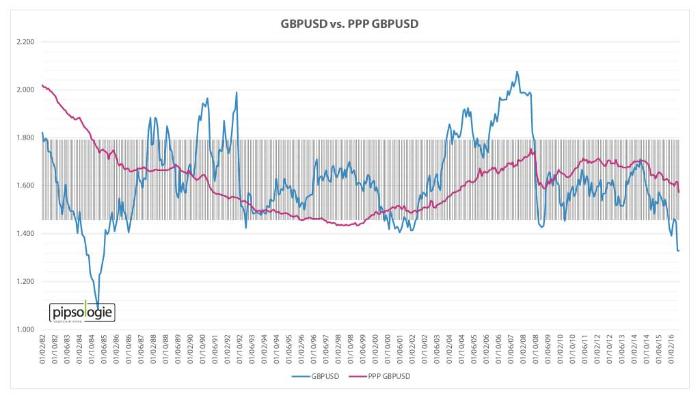 GBPUSD versus Kaufkraftparität GBPUSD