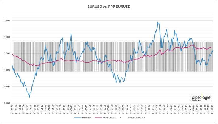EURUSD versus Kaufkraftparität EURUSD
