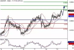 Daily Technical Analysis and Forex tips 11 October 2016
