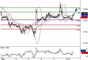 Daily Technical Analysis and Forex tips 10th September 2018