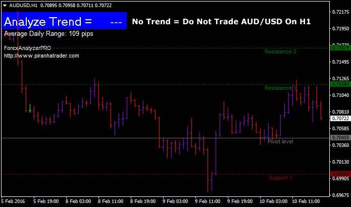 AUDUSDH1-no-trade