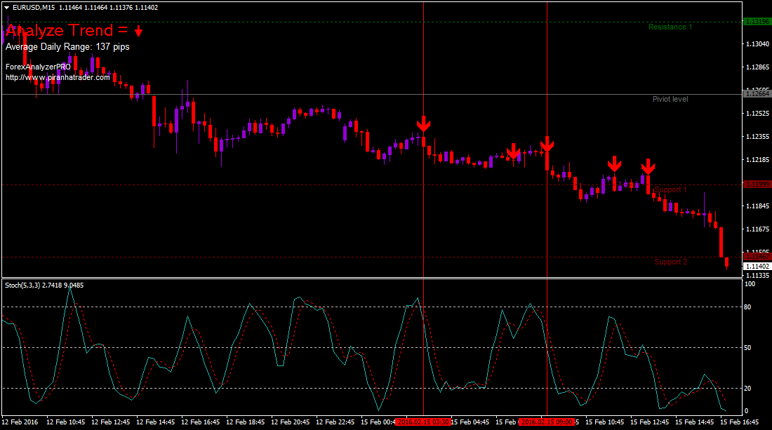 slow-stochastic-forex-system