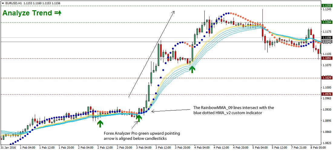 rainbow-forex-strategy