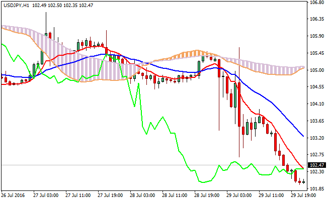 Ichimoku-moving-averages-forex-indicator