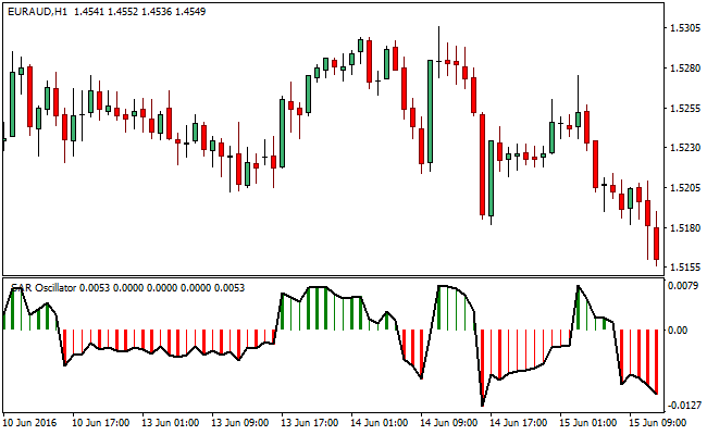 SAR_oscillator-forex-trading-indicator