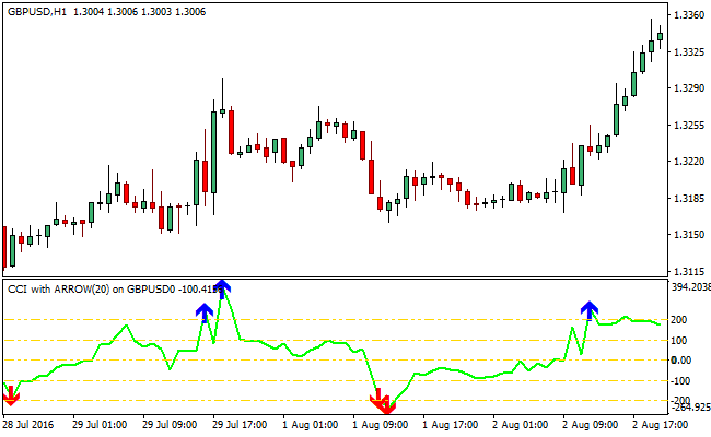cci-with-arrow-forex-indicator