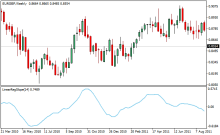 Forex trend direction and strength