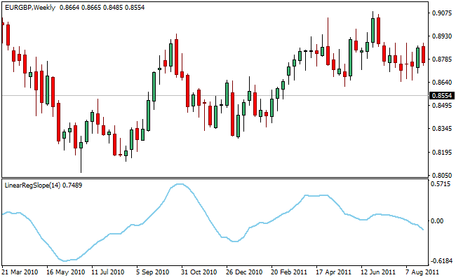 linear-reg-slope-forex-indicator
