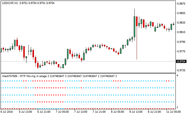 multi-moving-average-forex-indicator