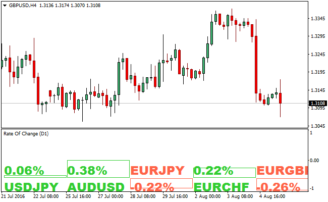 rate-of-change-forex-indicator