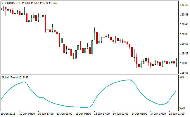 schaff-trend-cycle-forex-indicator