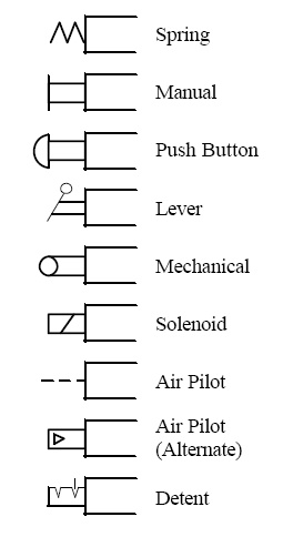 This chart shows common types of actuators you might see.
