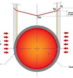 temperatura de masa tm temperatura de pel cula tp temperatura de pared de tubo tt [ 1313 x 745 Pixel ]