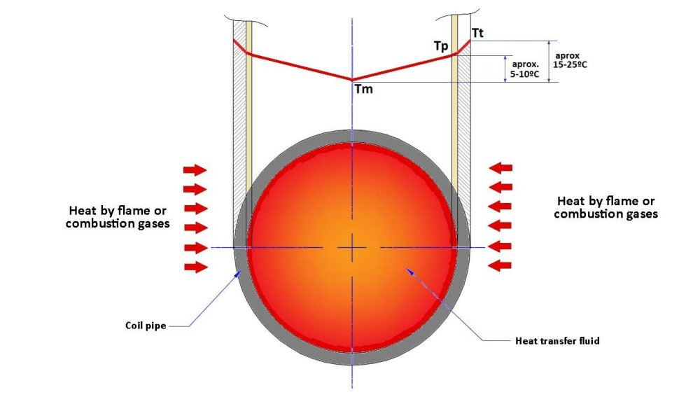 medium resolution of temperatura de masa tm temperatura de pel cula tp temperatura de pared de tubo tt