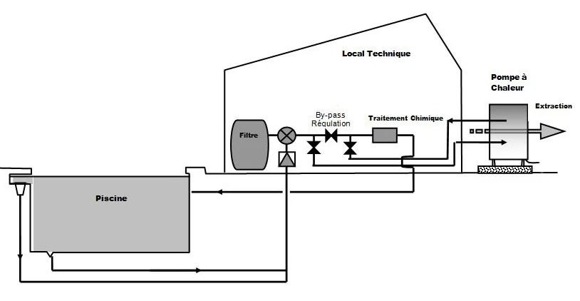 Piscineo : Pompe à chaleur piscine ECO 3 Kw à Prix Canon