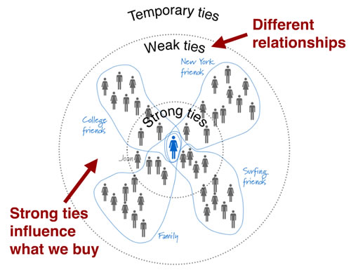 social-circles-influence