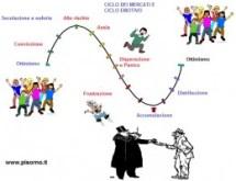 ciclo dei mercati e ciclo emotivo