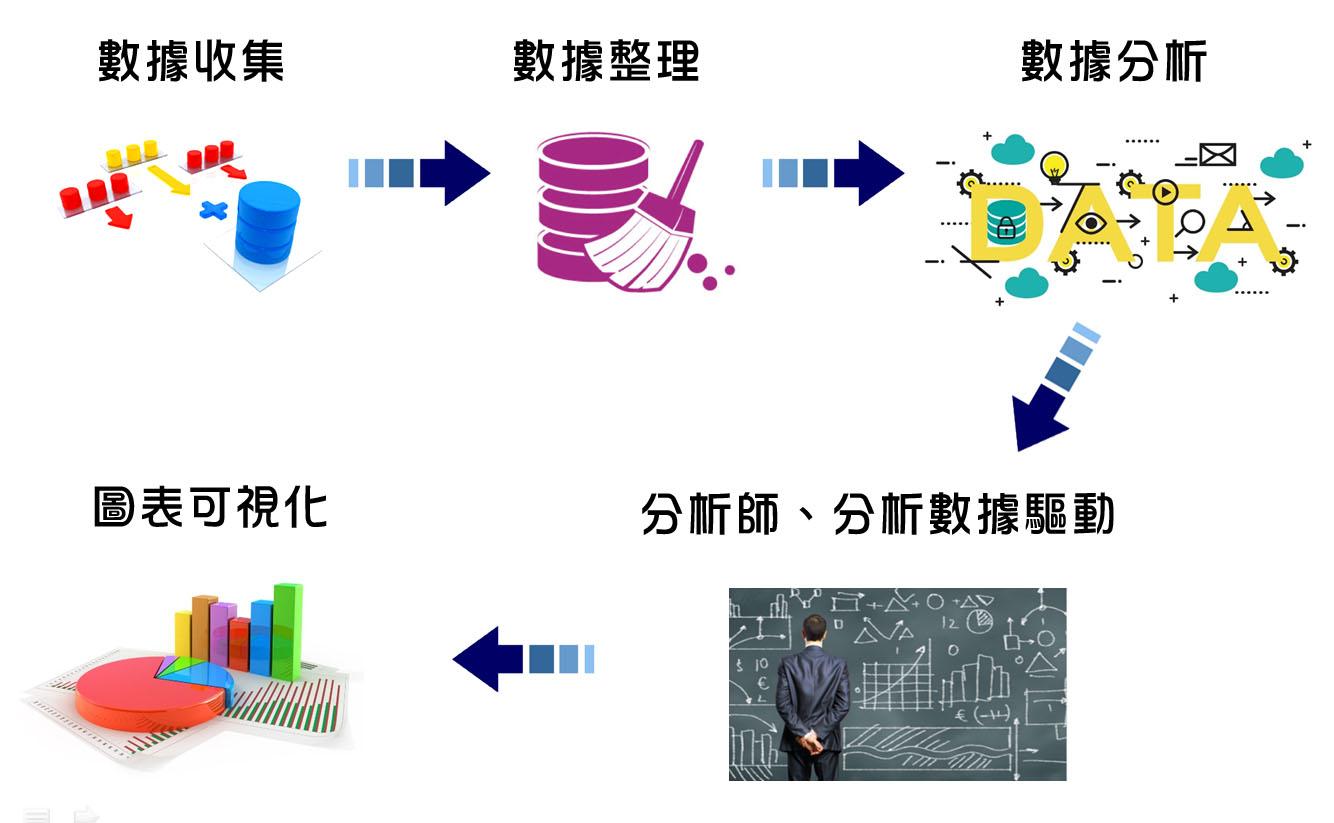 01/09【免費】武器維護品質提升大數據整合入門體驗營 (中山科學研究院)