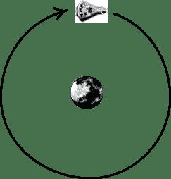 Special Relativity Principles