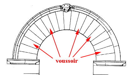 Glossary of Medieval Art and Architecture:voussoir