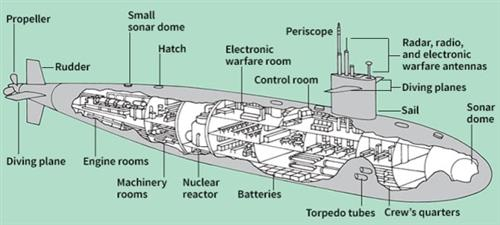 parts of a submarine diagram basic wiring library submarines