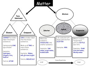 Smith, Barbara / Properties of Matter