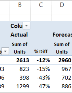 Excel pivot tables also show percent difference in table amounts rh
