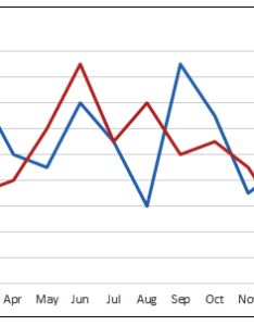 Excel pivot tables also compare years in chart rh table