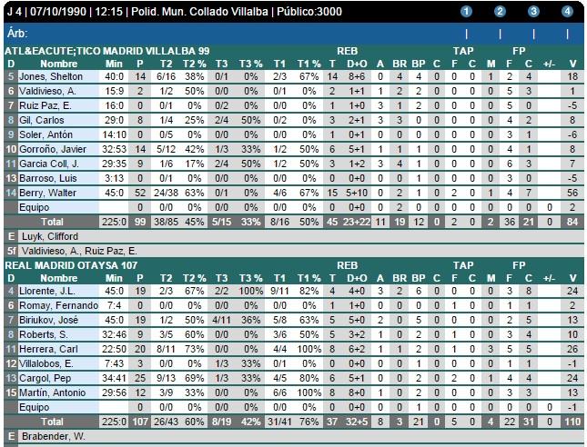 estadisticas extraidas de la web de la ACB