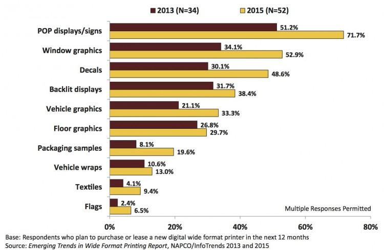 Survey Highlights Emerging Trends In Digital Wide Format