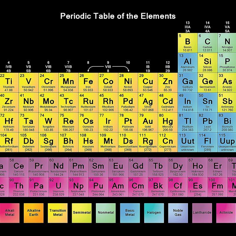 10 new the periodic