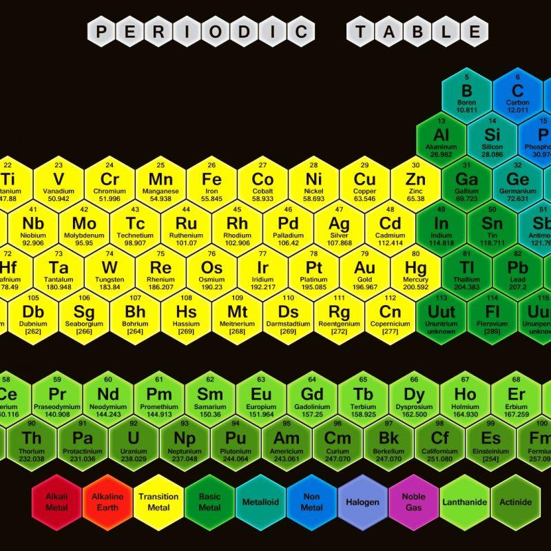 10 new periodic table