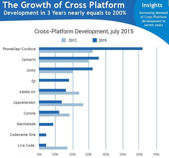 Cross platform tools
