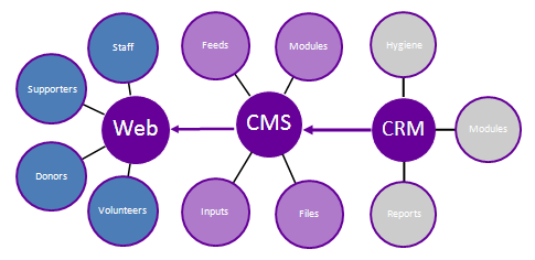 CMS and CRM Integration