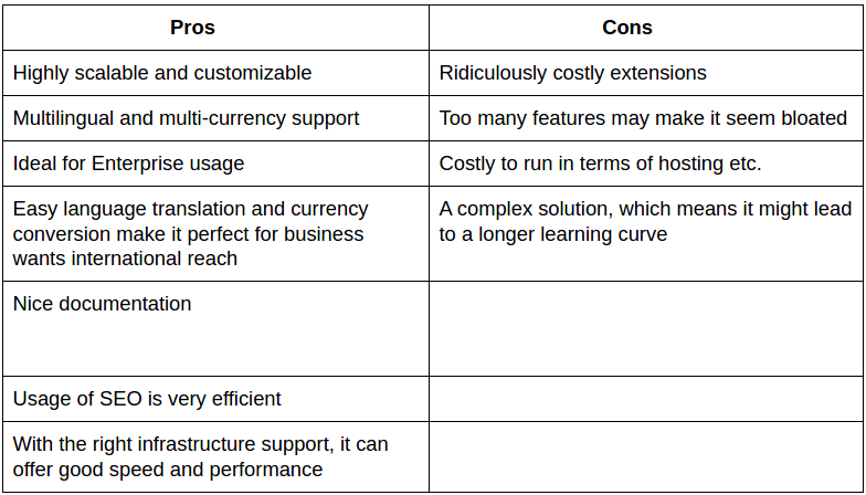 Magento_Vs_WooCommerce_Vs_OpenCart_Pros_and_Cons.
