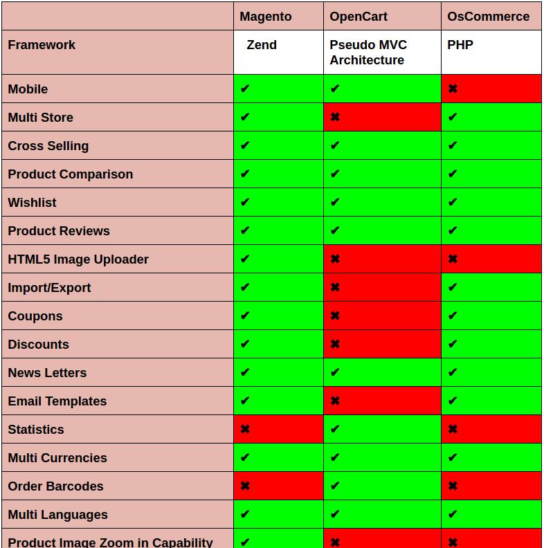 Magento_Vs_WooCommerce_Vs_OpenCart_feature_comparison