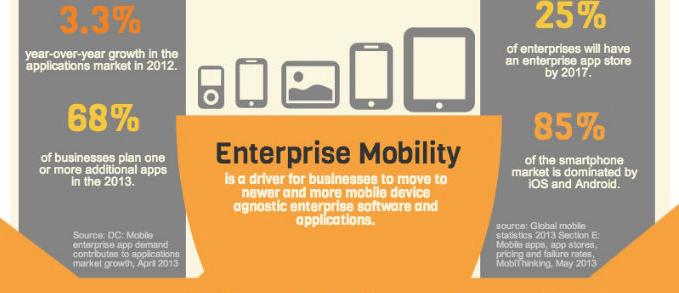 Why Enterprises Invest High on Mobile App Development?