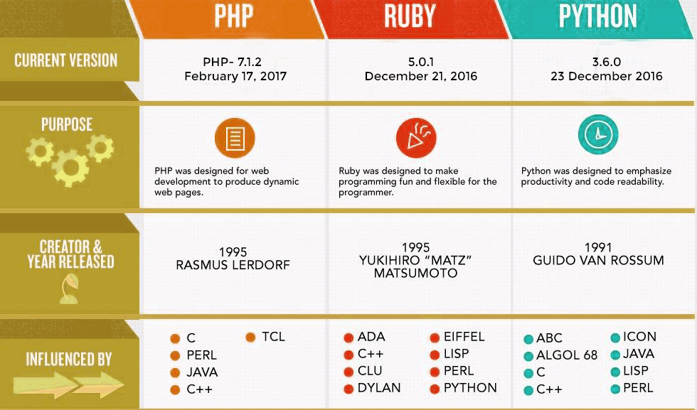 php-vs-ruby-python-release-date