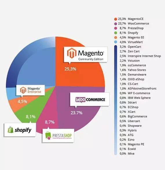 WooCommerce vs Magento vs Shopify: market share