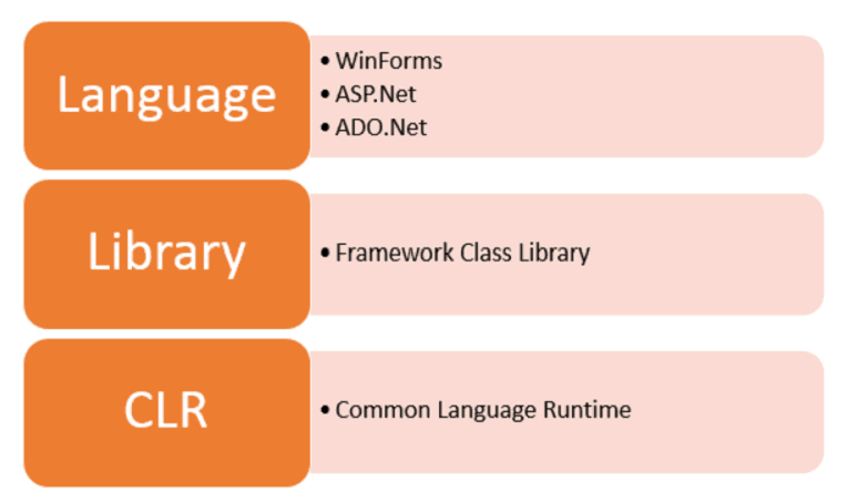 architecture of .net framework