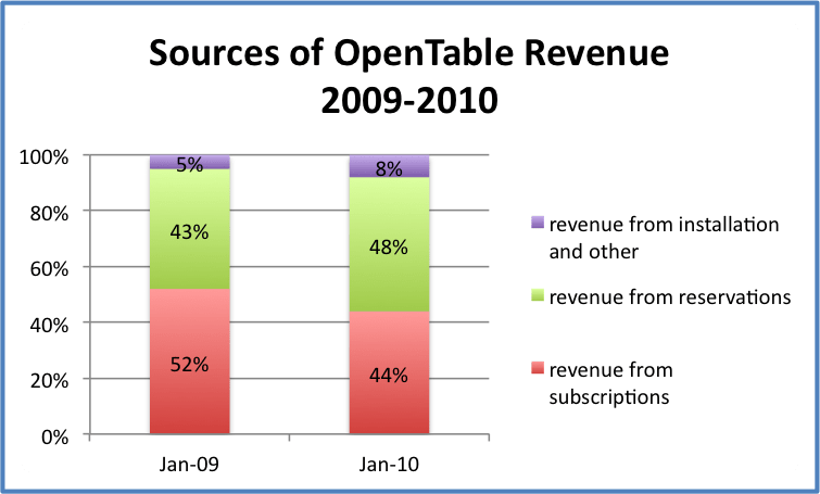 opentable growth