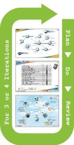 Plan, do, review learning simulation cycle