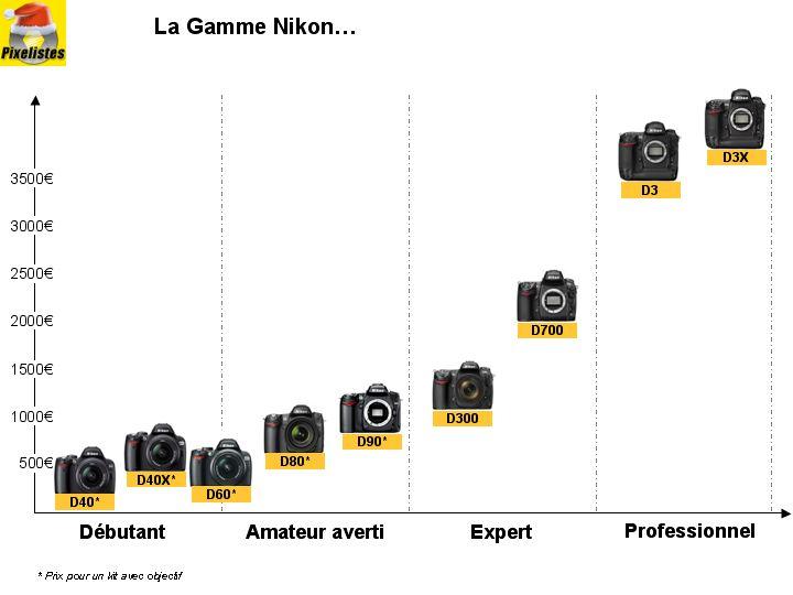 Pixelistes • [Guide] Comment choisir son reflex numérique