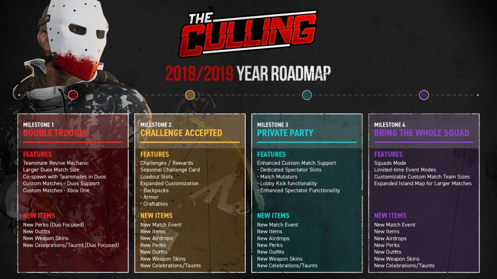 The Culling roadmap