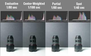 How to get Correct Exposure - Camera Metering Modes Explained