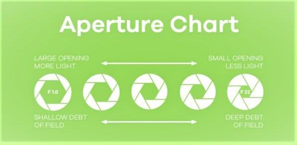 Understanding Aperture in Photography : How Aperture Controls Exposure