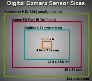 sensor-size-comparison