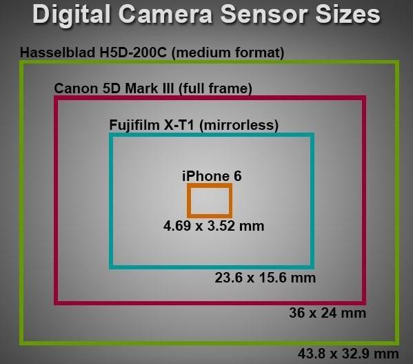 SmartPhone Vs DSLR Camera Image Quality