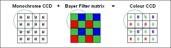 Color vs Monochrome Sensors - Use of Bayer Filter